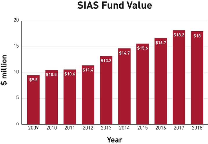 SIAS Fund Value Chart