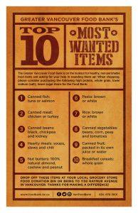 Food Drive Items List